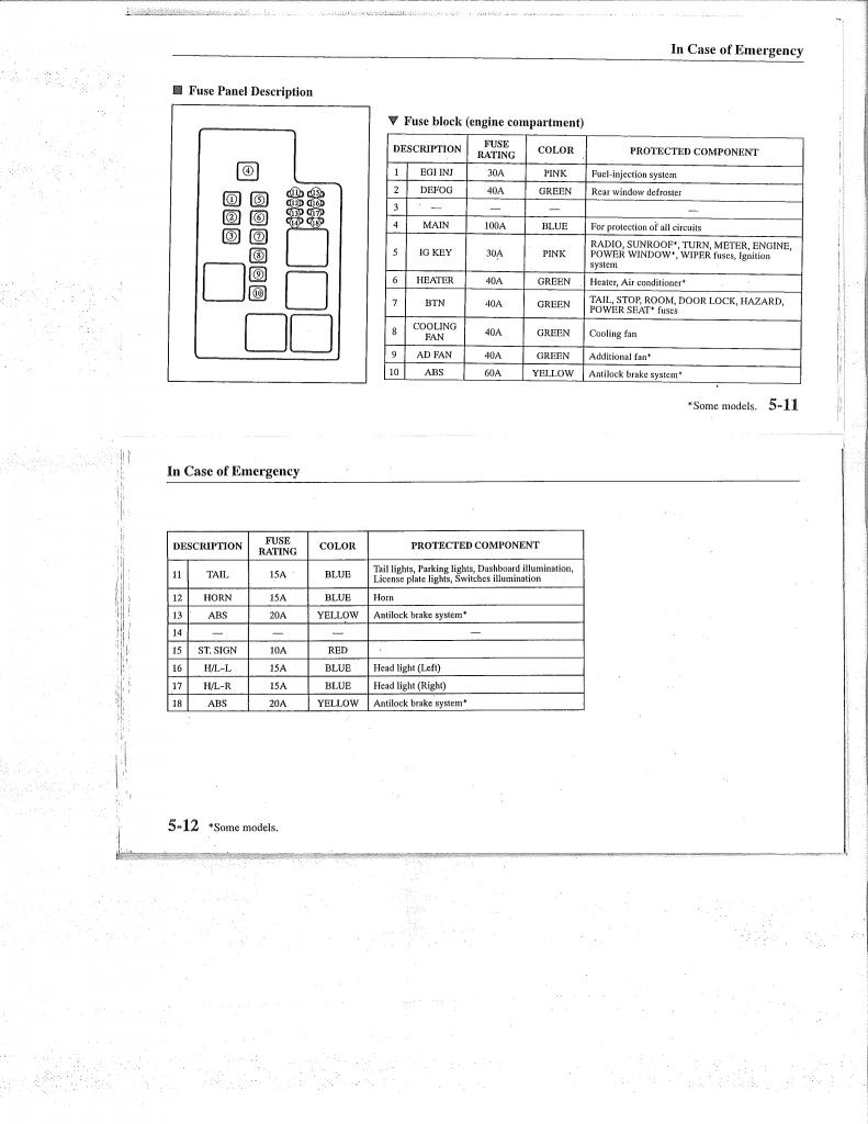 1998 Mazda 626 Fuse Box Diagram Detailed Schematics 100 Amp 99 Panel 1993 2002 2l I4 Mazda626 Net 2005 3
